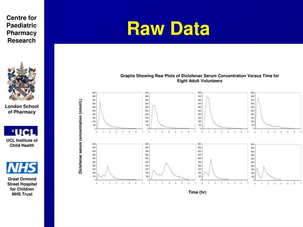 Graphs Showing Raw Plots of Diclofenac Serum Concentration Versus Time for Eight Adult Volunteers