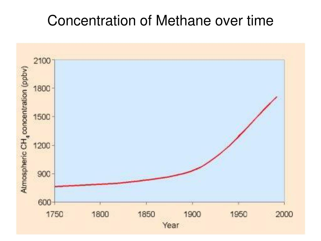 Concentration of Methane over time