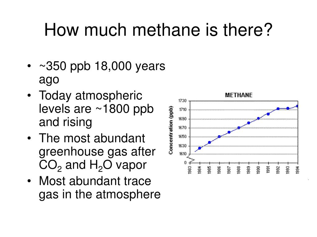How much methane is there?