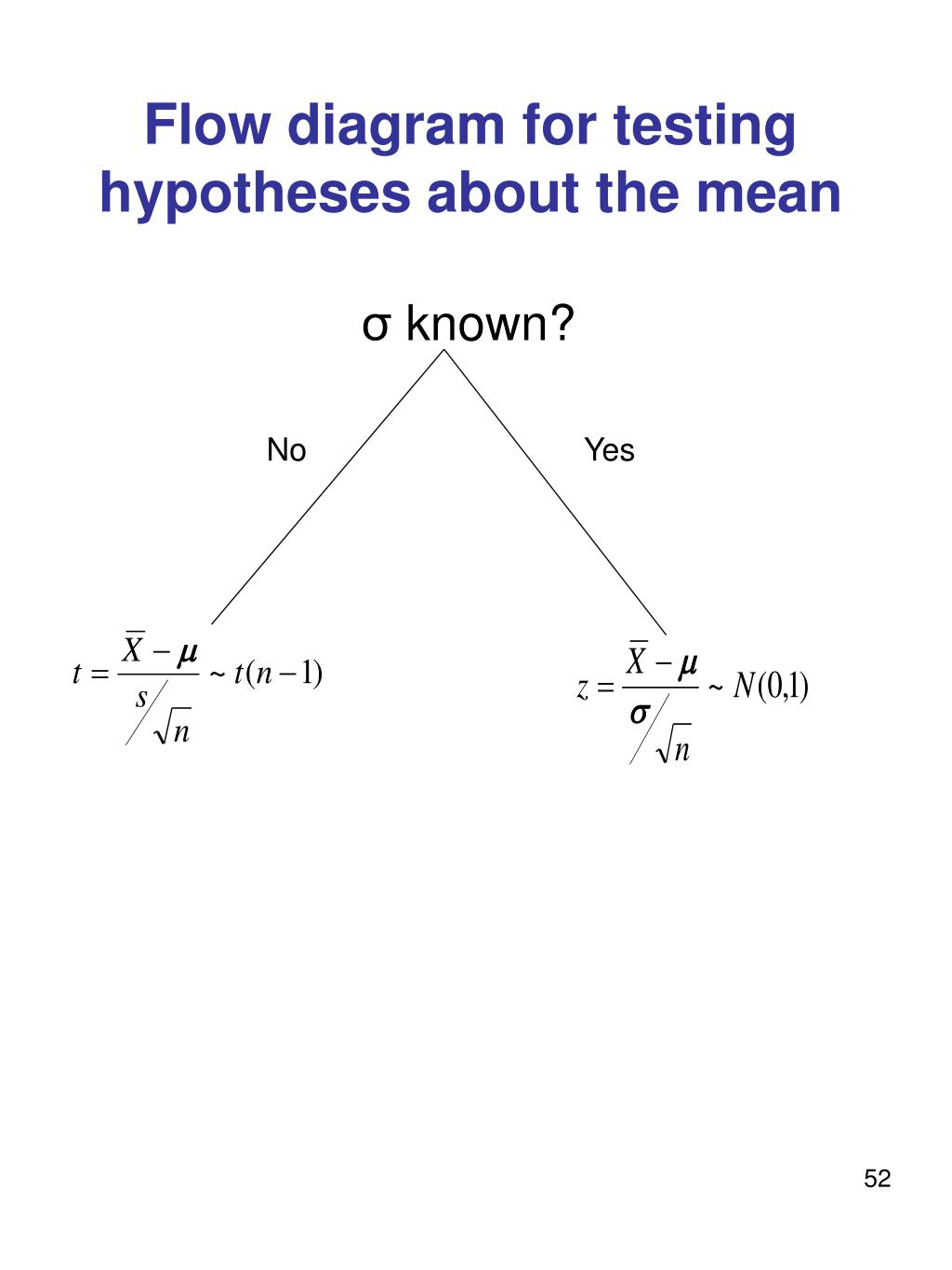 Flow diagram for testing hypotheses about the mean
