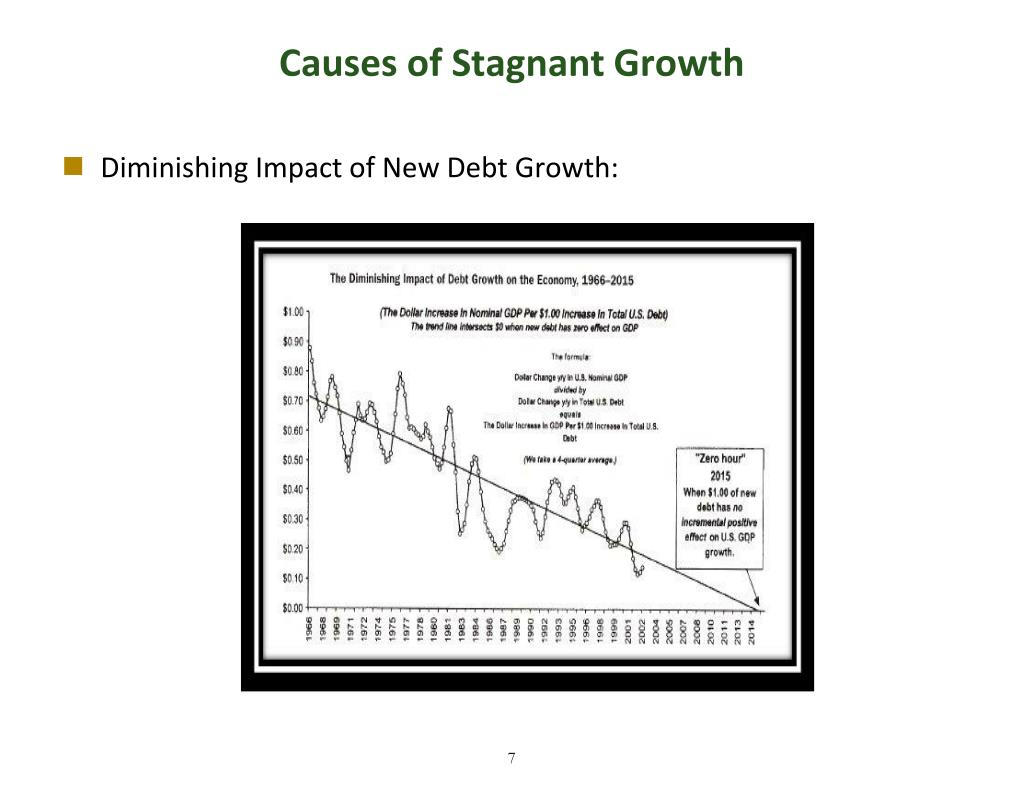 Causes of Stagnant Growth