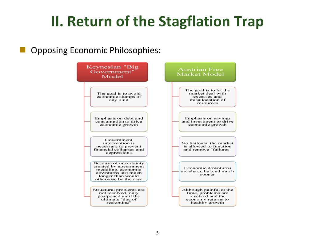 II. Return of the Stagflation Trap