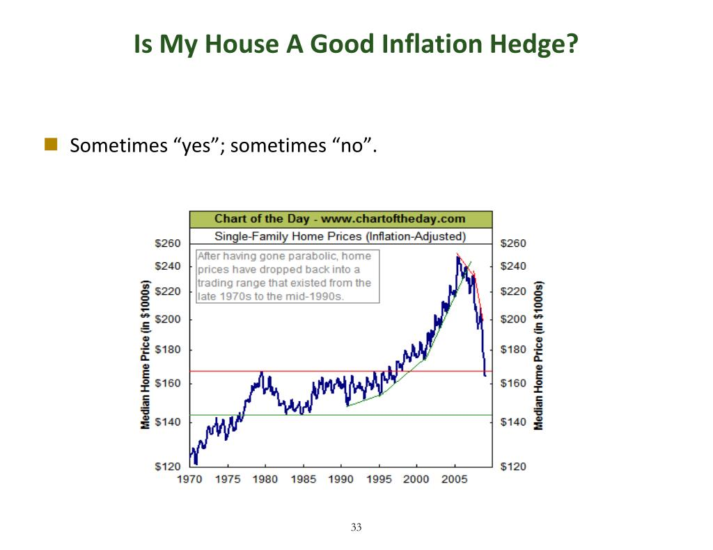 Is My House A Good Inflation Hedge?