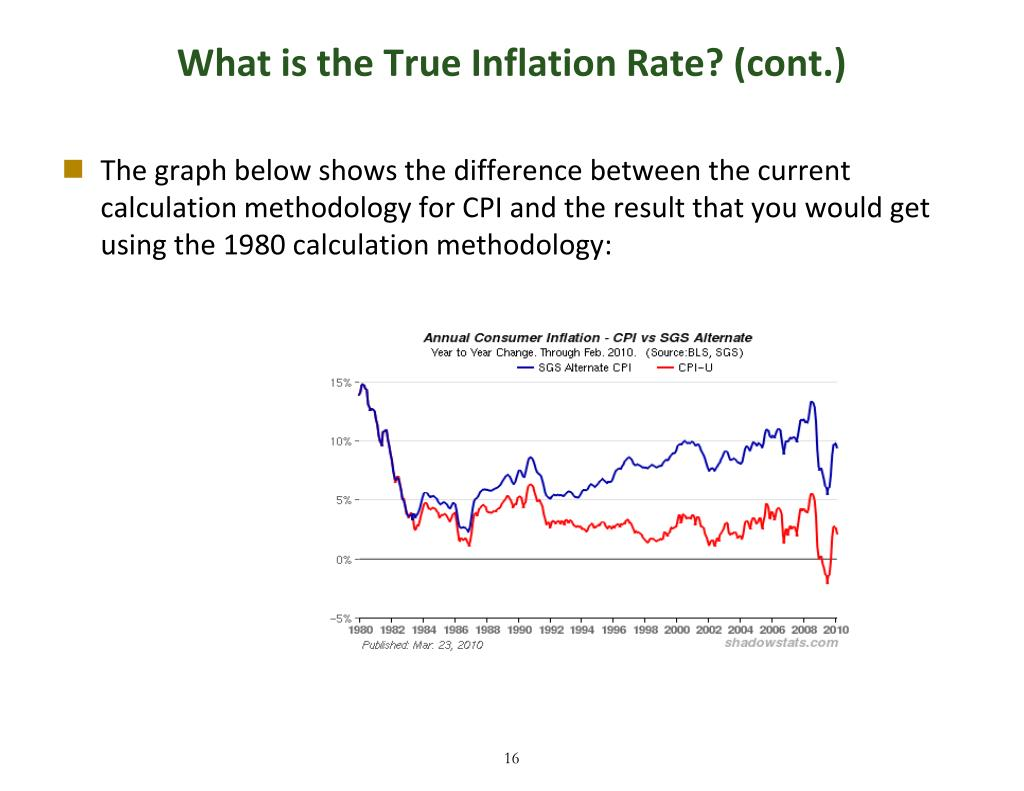 What is the True Inflation Rate? (cont.)