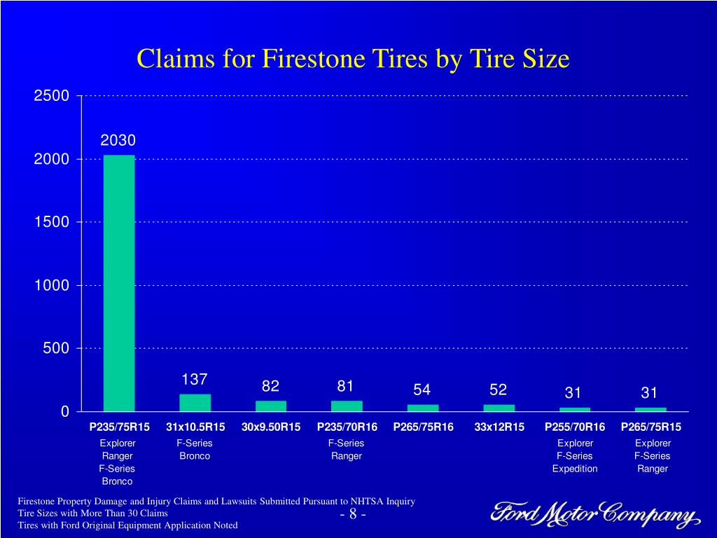 Claims for Firestone Tires by Tire Size