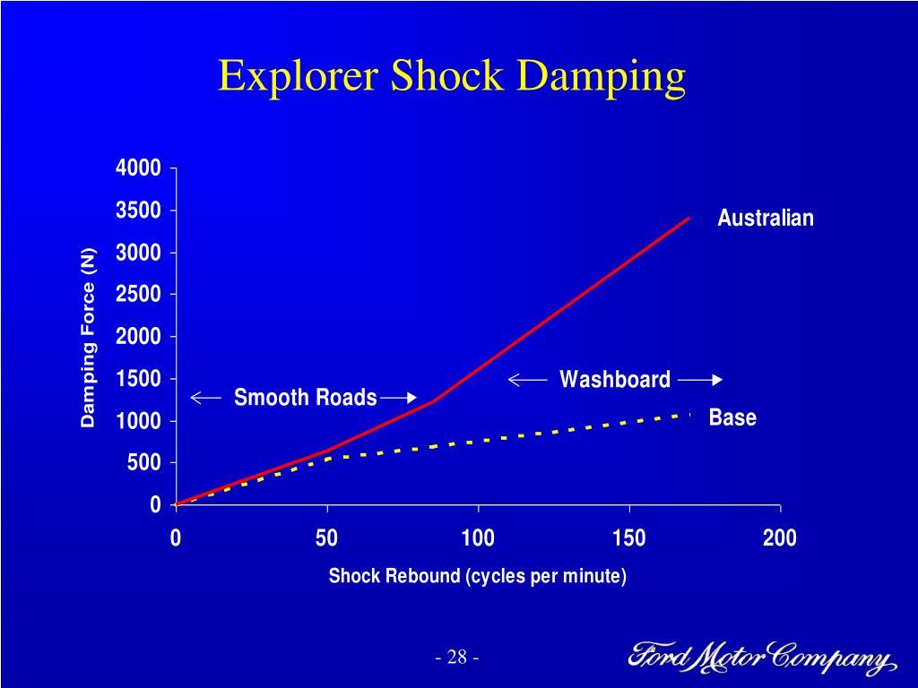 Explorer Shock Damping