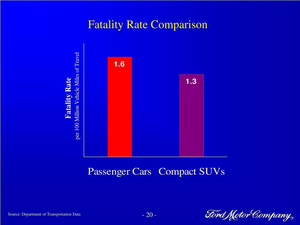Fatality Rate Comparison