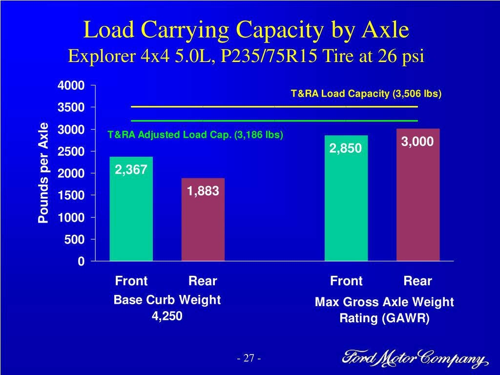 Load Carrying Capacity by Axle