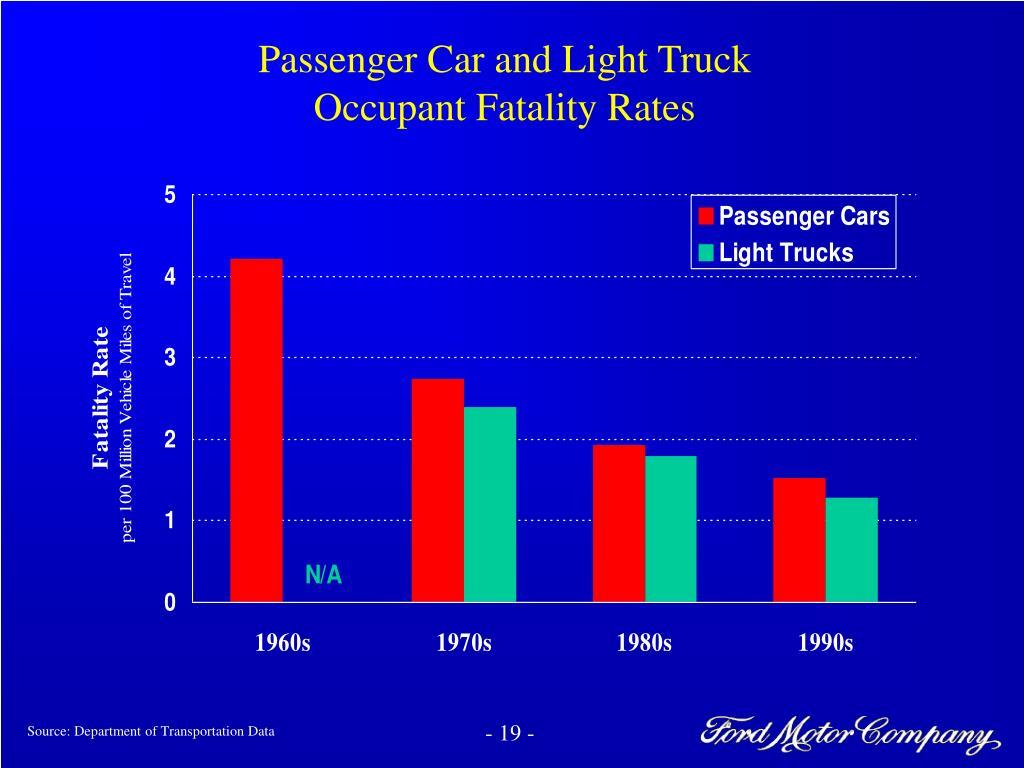 Passenger Car and Light Truck