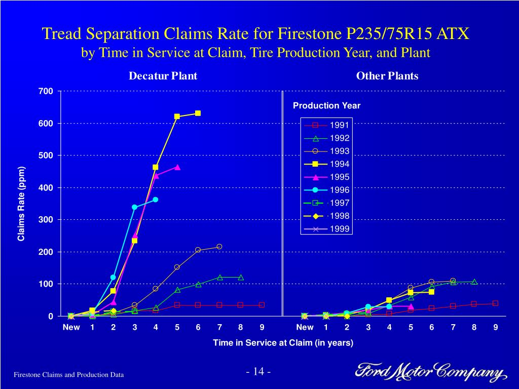 Tread Separation Claims Rate for Firestone P235/75R15 ATX