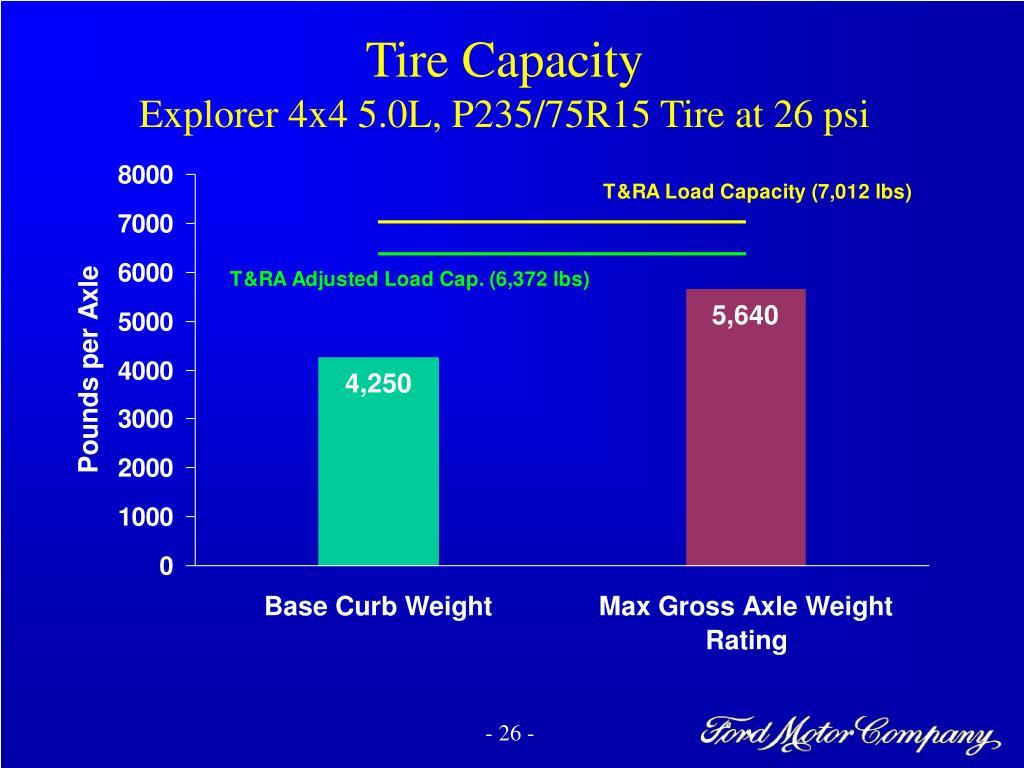 Tire Capacity