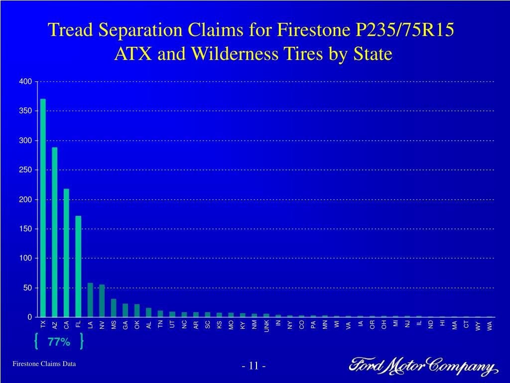 Tread Separation Claims for Firestone P235/75R15