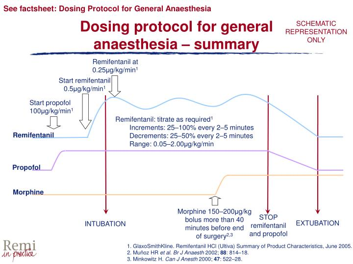 See factsheet: Dosing Protocol for General Anaesthesia