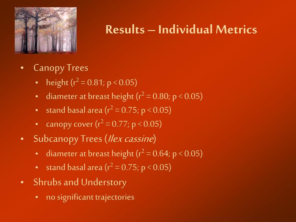 Results – Individual Metrics