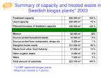 summary of capacity and treated waste in swedish biogas plants 2003