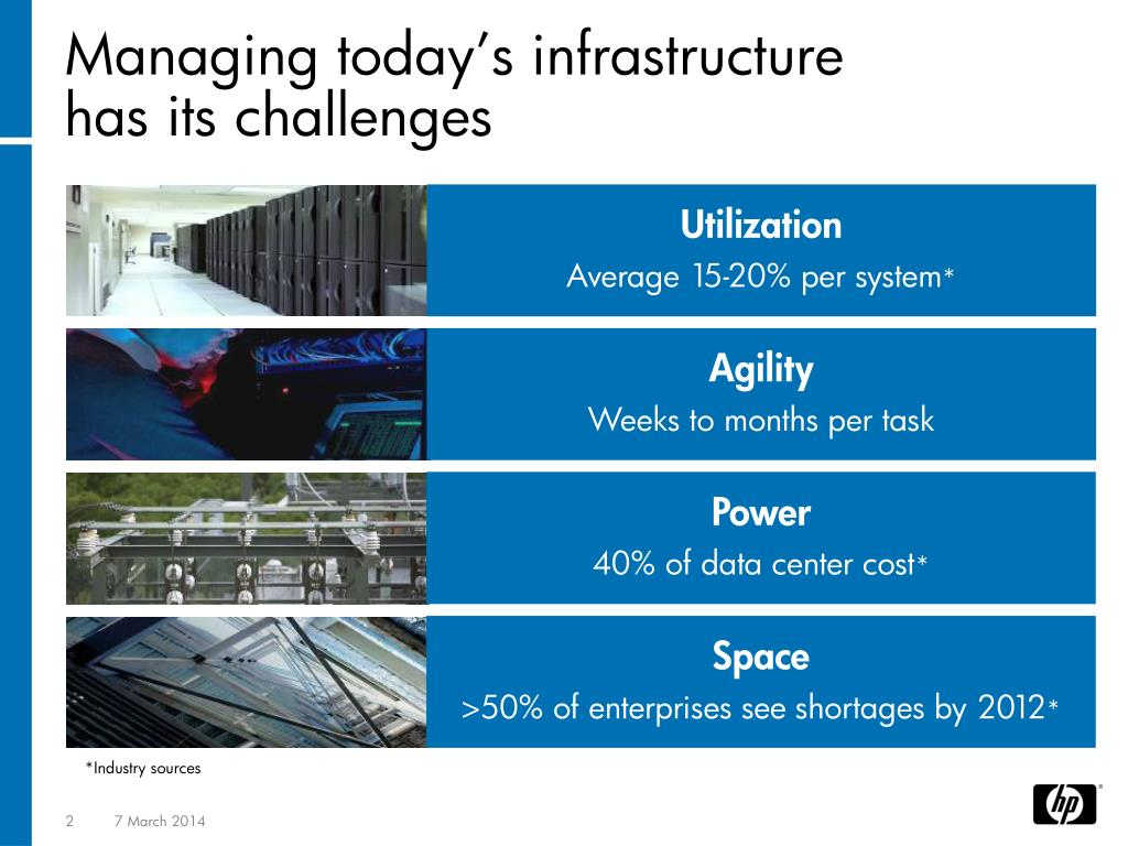Managing today's infrastructure