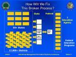 how will we fix this broken process