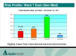 risk profile ward 7 east gen med