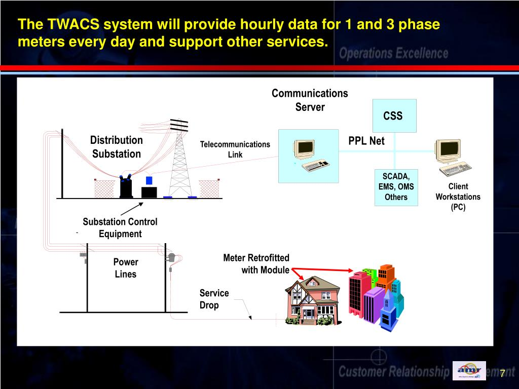 The TWACS system will provide hourly data for 1 and 3 phase meters every day and support other services.
