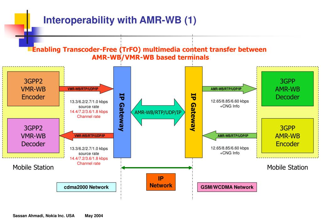 Interoperability with AMR-WB (1)