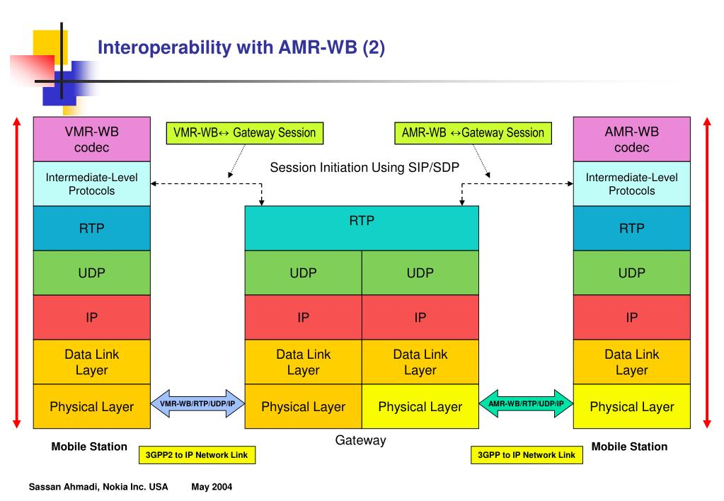 Interoperability with AMR-WB (2)