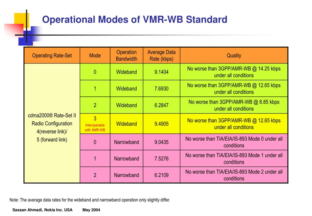 Operational Modes of VMR-WB Standard