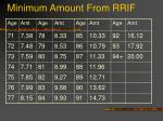 minimum amount from rrif