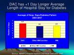 dac has 1 day longer average length of hospital stay for diabetes