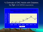 estimate of dac adults with diabetes by age 1 521 brfss respondents
