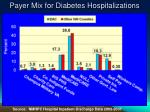payer mix for diabetes hospitalizations