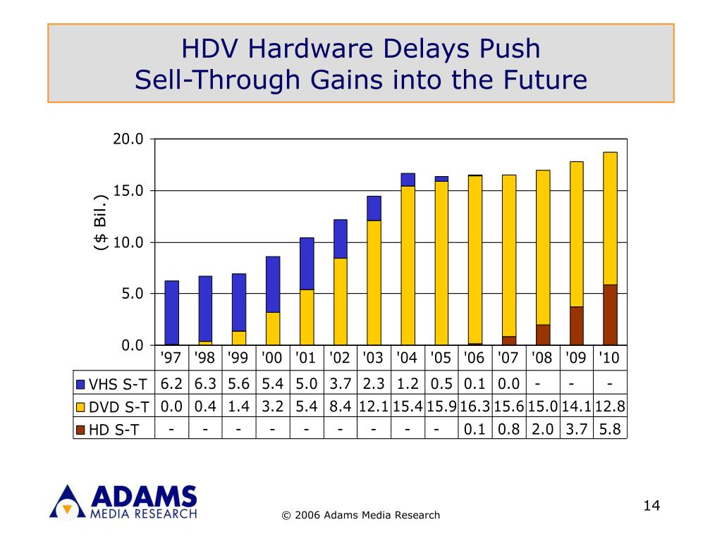HDV Hardware Delays Push