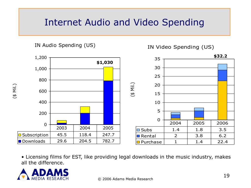 Internet Audio and Video Spending