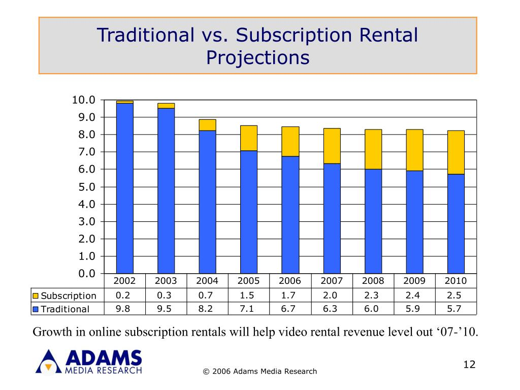 Traditional vs. Subscription Rental Projections