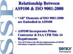 relationship between as9100 iso 9001 2000