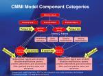 cmmi model component categories