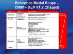 reference model scope cmmi dev v1 2 staged