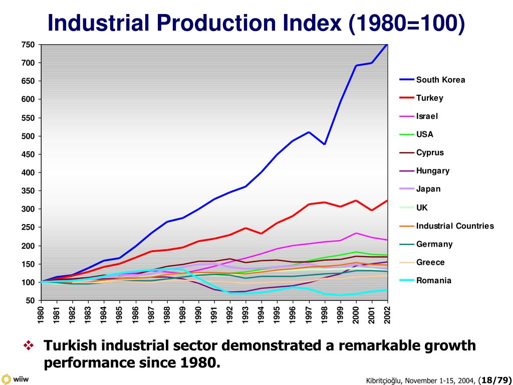 Industrial Production Index (1980=100)