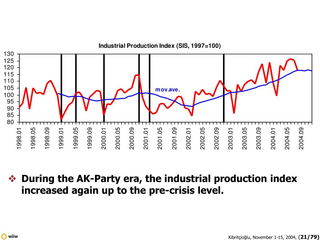During the AK-Party era, the industrial production index increased again up to the pre-crisis level.