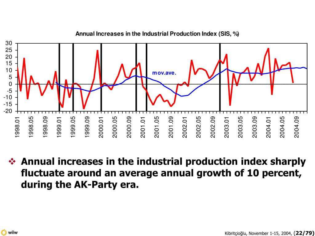 Annual increases in the industrial production index sharply fluctuate around an average annual growth of 10 percent, during the AK-Party era.