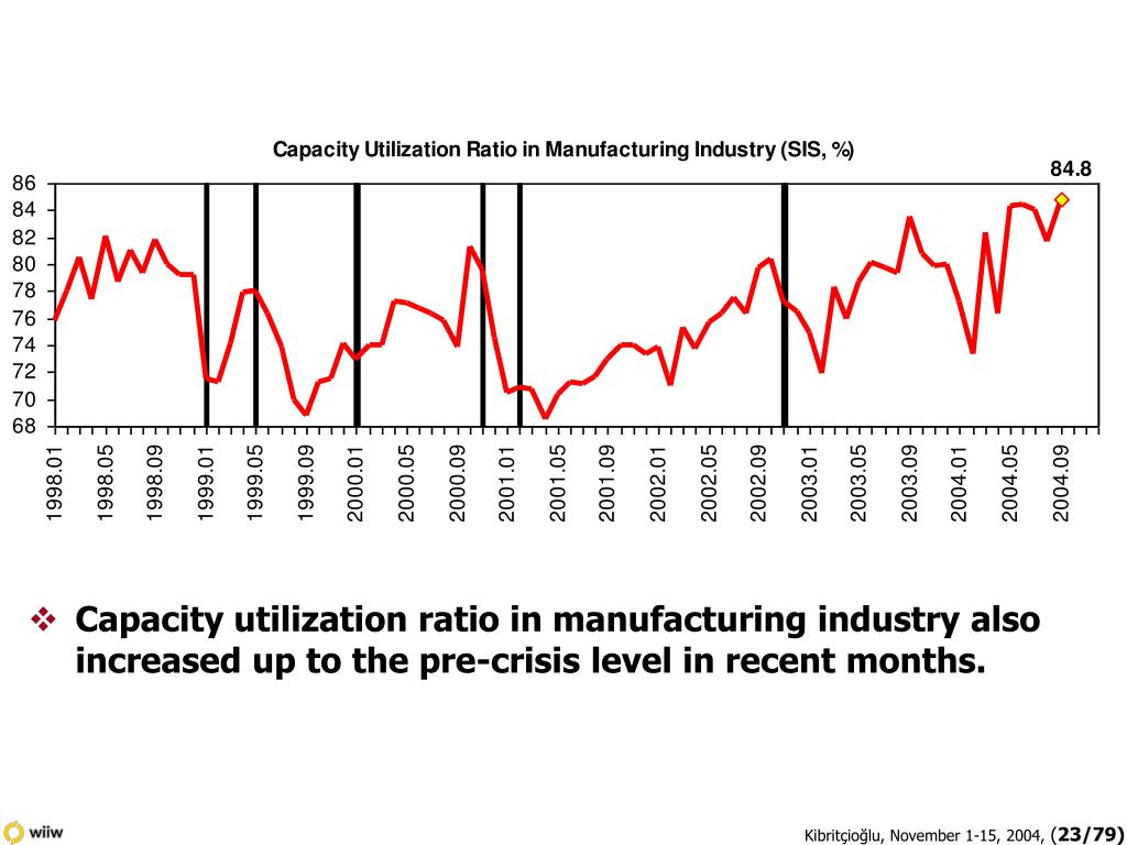 Capacity utilization ratio in manufacturing industry also increased up to the pre-crisis level in recent months.