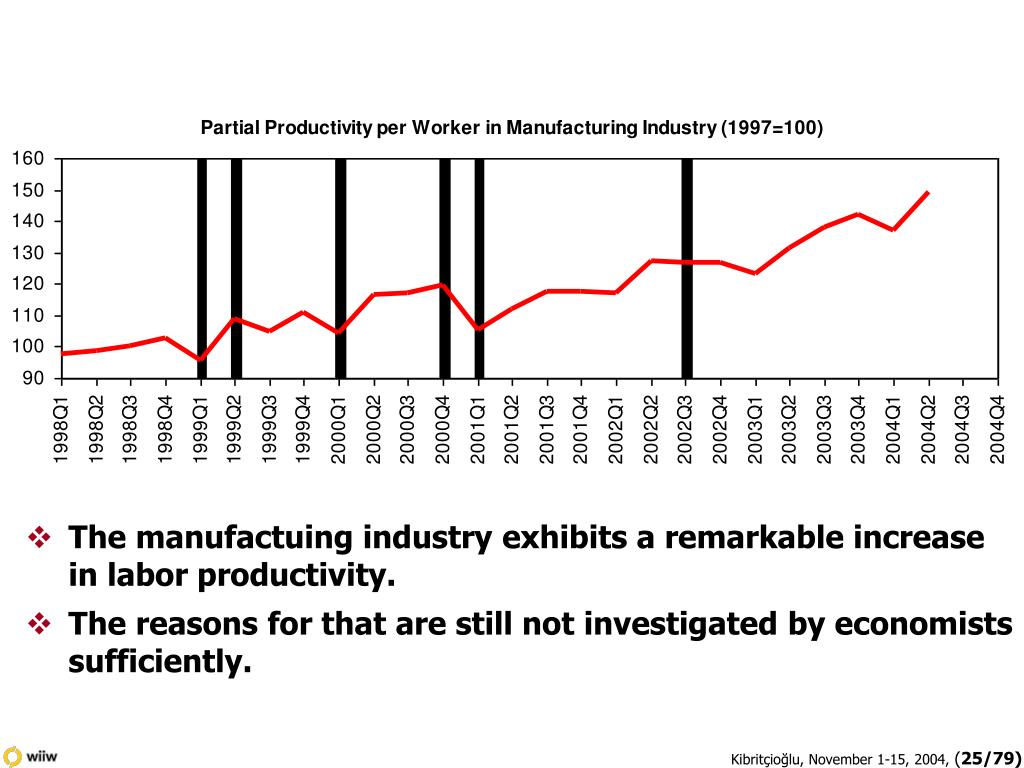 The manufactuing industry exhibits a remarkable increase in labor productivity.