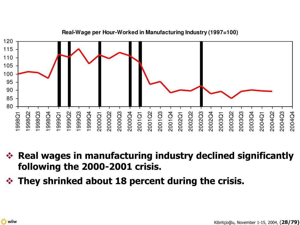 Real wages in manufacturing industry declined significantly following the 2000-2001 crisis.