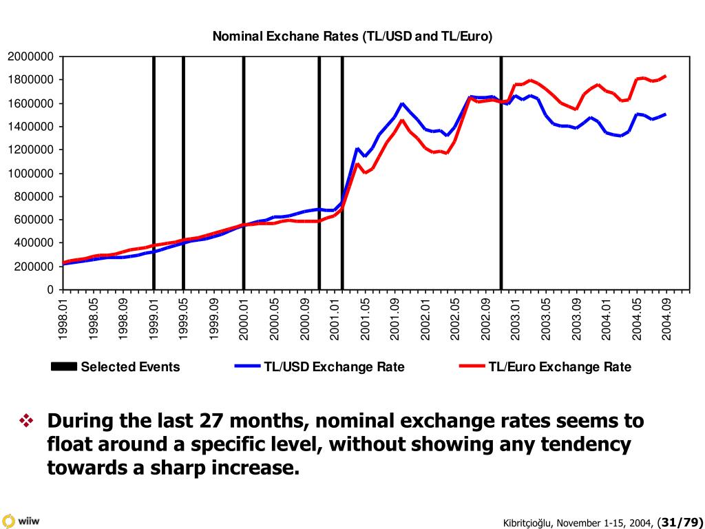 During the last 27 months, nominal exchange rates seems to float around a specific level, without showing any tendency towards a sharp increase.