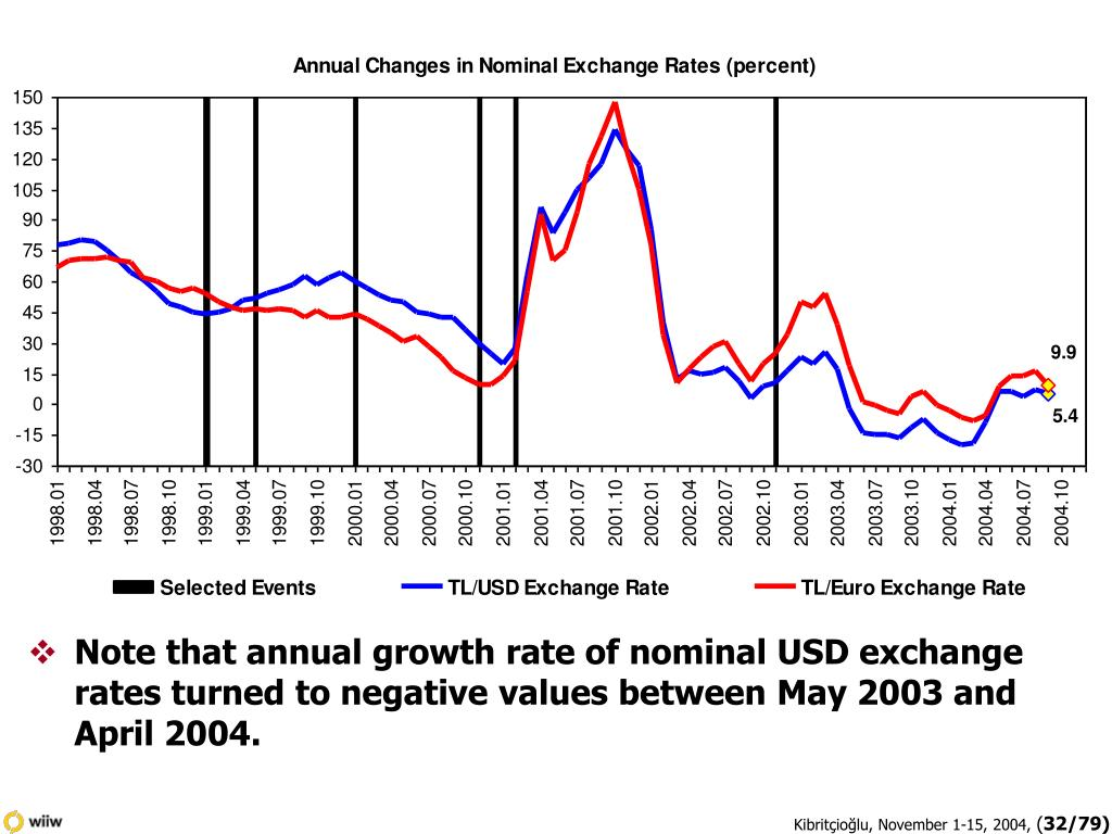 Note that annual growth rate of nominal USD exchange rates turned to negative values between May 2003 and April 2004.
