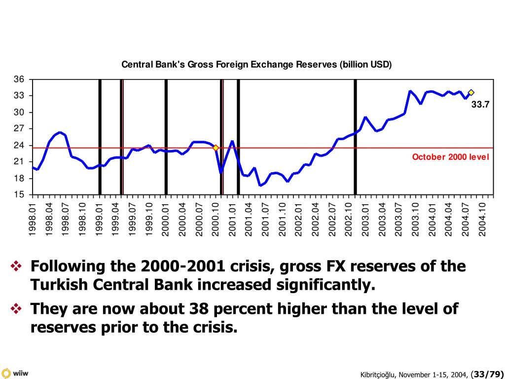 Following the 2000-2001 crisis, gross FX reserves of the Turkish Central Bank increased significantly.