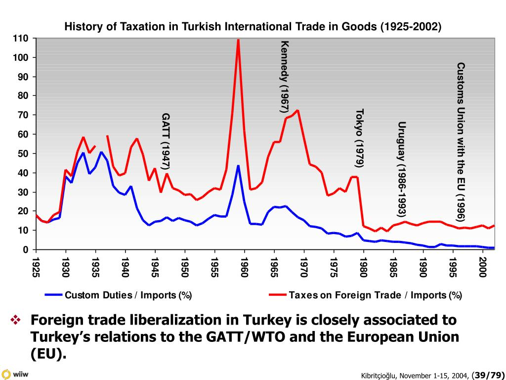 History of Taxation in Turkish International Trade in Goods (1925-2002)