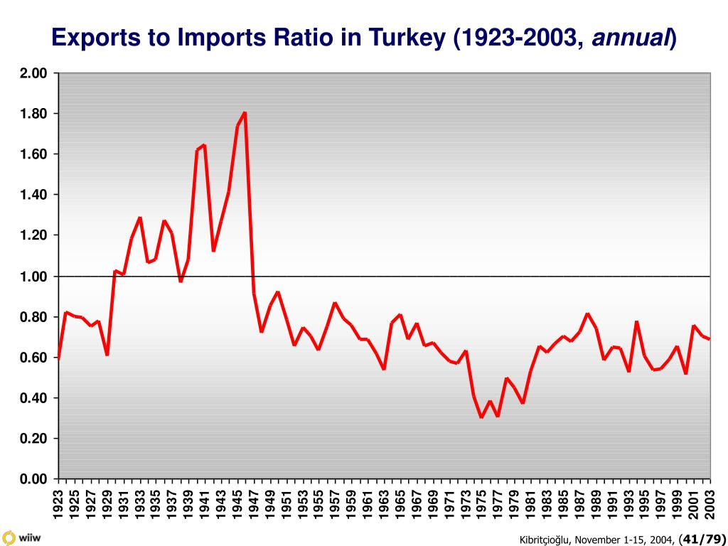 Exports to Imports Ratio in Turkey (1923-2003,