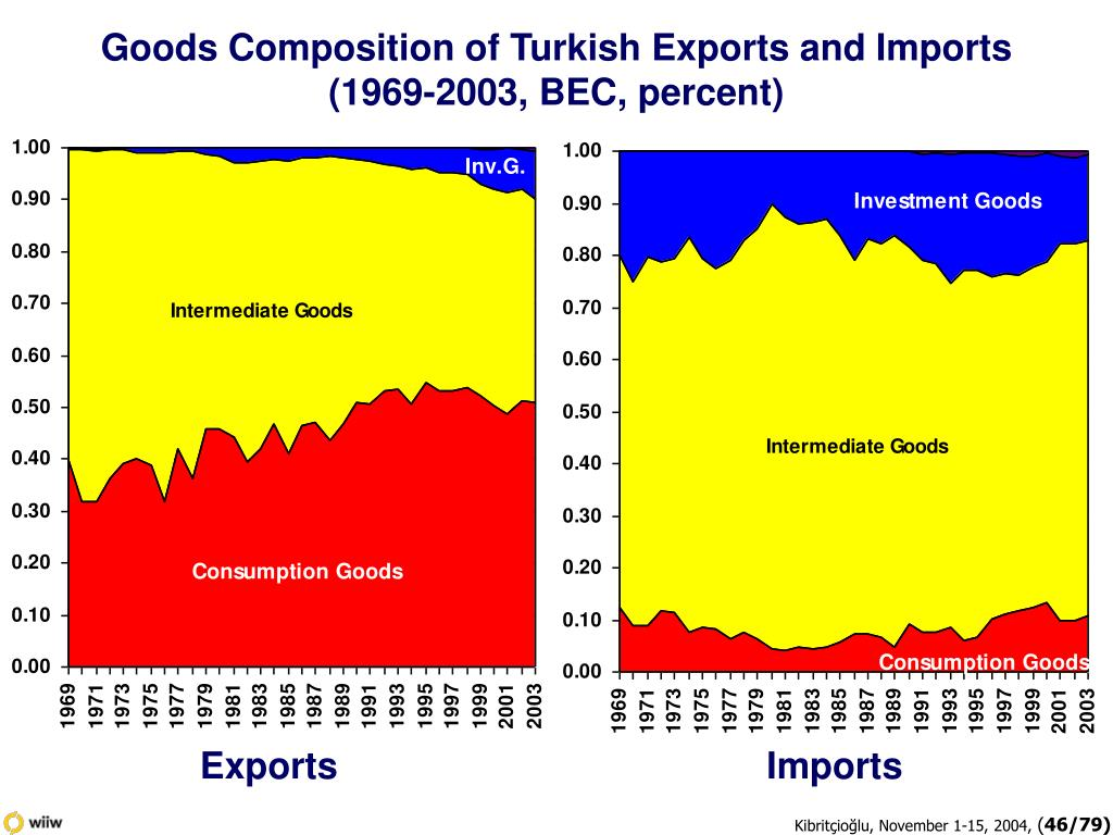 Goods Composition of Turkish Exports and Imports