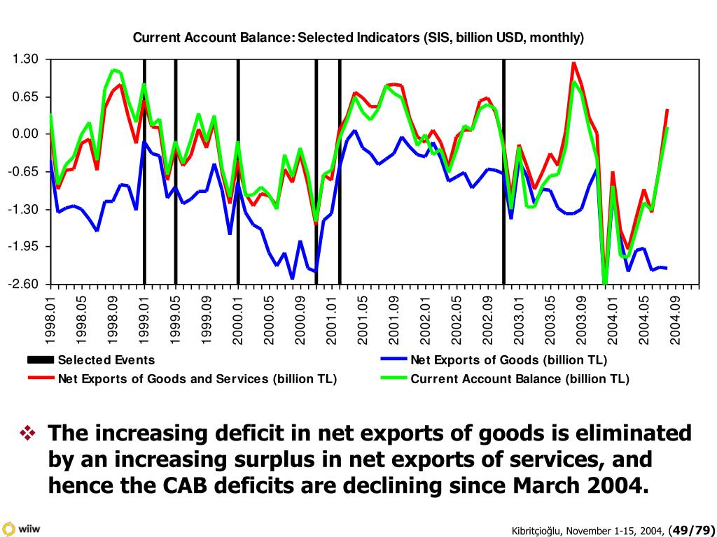 The increasing deficit in net exports of goods is eliminated by an increasing surplus in net exports of services, and hence the CAB deficits are declining since March 2004.