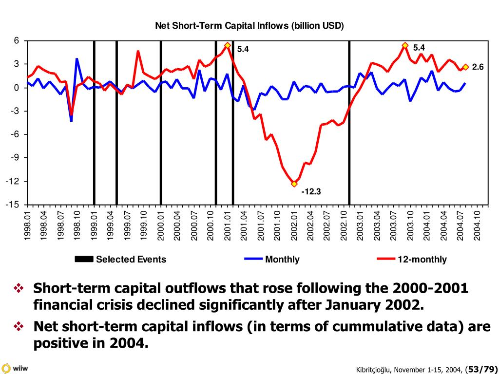 Short-term capital outflows that rose following the 2000-2001 financial crisis declined significantly after January 2002.